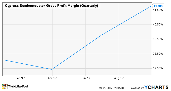 CY Gross Profit Margin (Quarterly) Chart