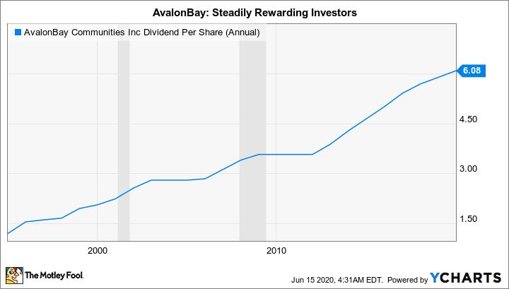 AVB Dividend Per Share (Annual) Chart