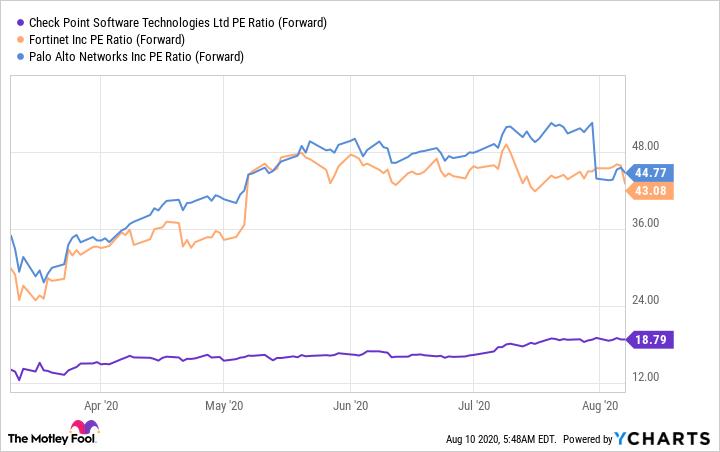 CHKP PE Ratio (Forward) Chart