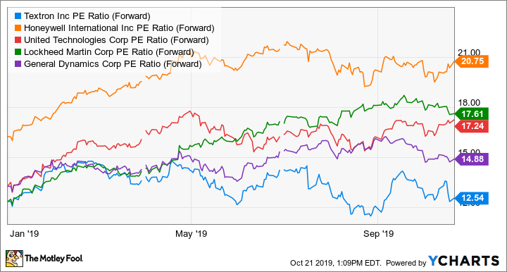 TXT PE Ratio (Forward) Chart
