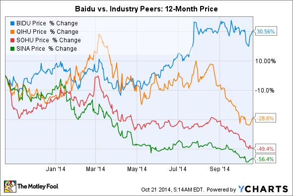 BIDU Chart