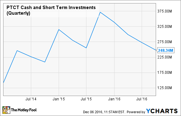 PTCT Cash and Short Term Investments (Quarterly) Chart