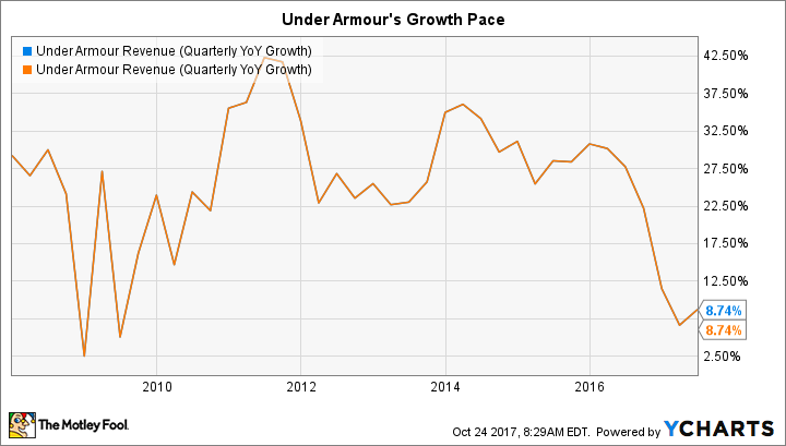 UA Revenue (Quarterly YoY Growth) Chart