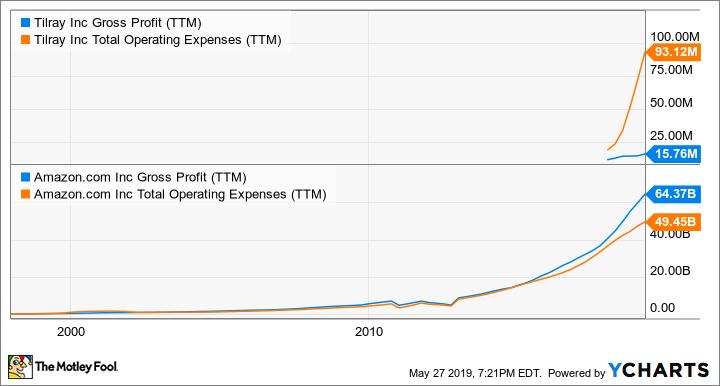 TLRY Gross Profit (TTM) Chart