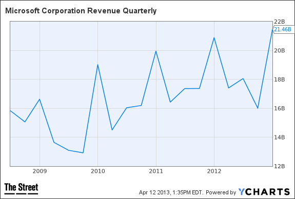 MSFT Revenue Quarterly Chart