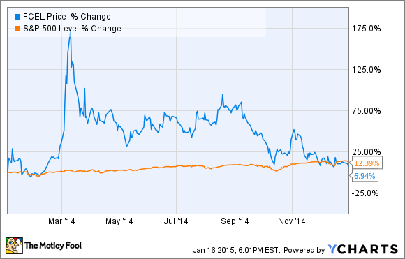 Why FuelCell Energy Couldn't Hold Onto Its Huge Gains in