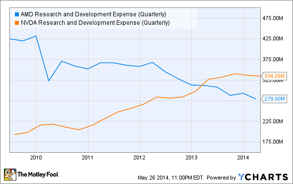 AMD Research and Development Expense (Quarterly) Chart