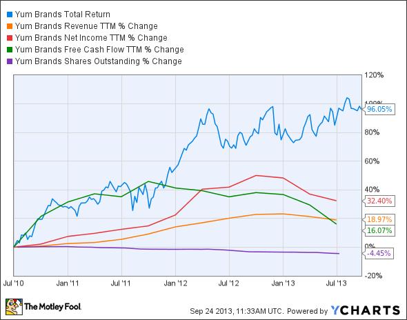 YUM Total Return Price Chart