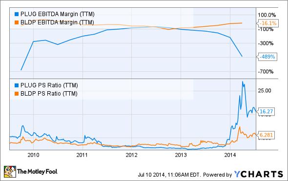 PLUG EBITDA Margin (TTM) Chart