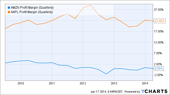AMZN Profit Margin (Quarterly) Chart