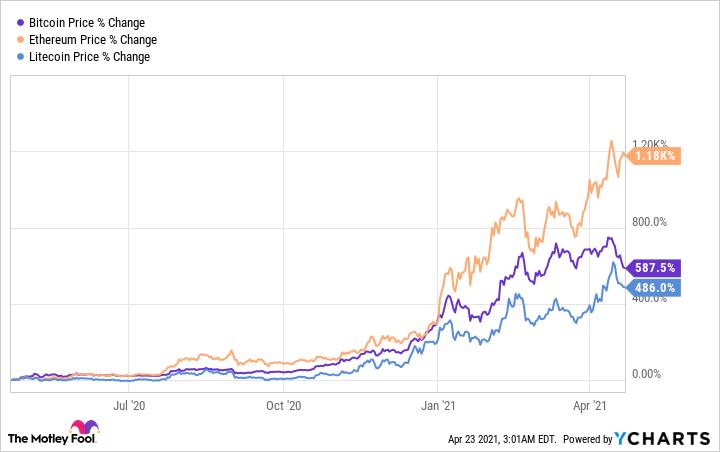Graphique des prix Bitcoin