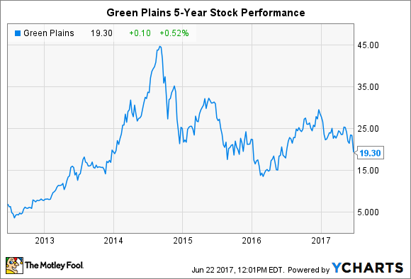 Green Plains: Buy the Dip? | The Motley Fool