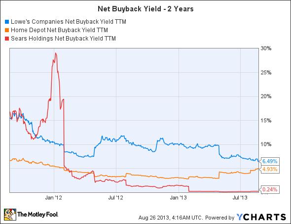 LOW Net Buyback Yield TTM Chart