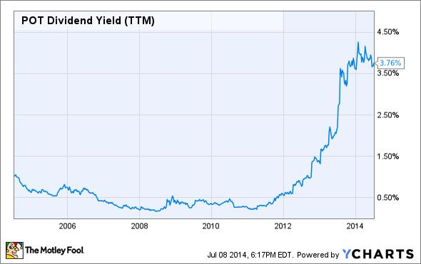 POT Dividend Yield (TTM) Chart