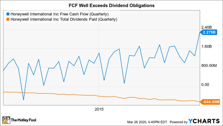 HON Free Cash Flow (Quarterly) Chart