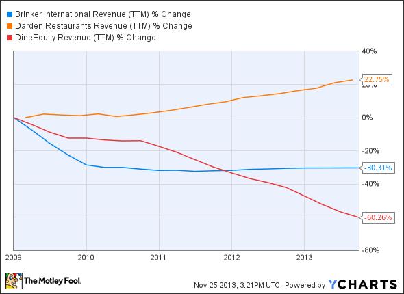 EAT Revenue (TTM) Chart