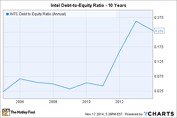 INTC Debt to Equity Ratio (Annual) Chart
