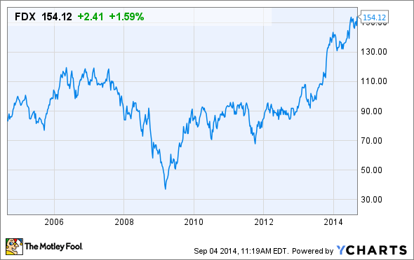 3 Reasons FedEx Corporation's Stock Could Rise -- The Motley Fool