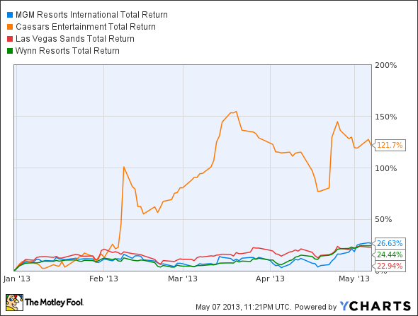 MGM Total Return Price Chart