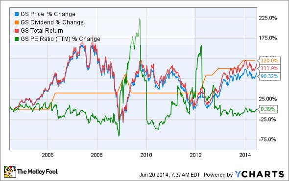 GS Chart