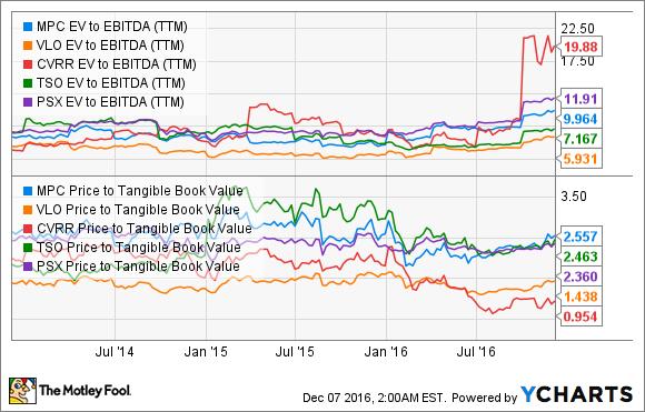 MPC EV to EBITDA (TTM) Chart