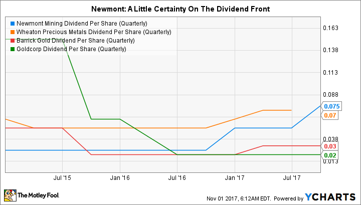 NEM Dividend Per Share (Quarterly) Chart