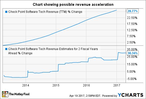 CHKP Revenue (TTM) Chart