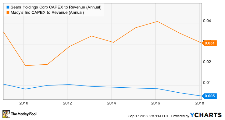 SHLD CAPEX to Revenue (Annual) Chart