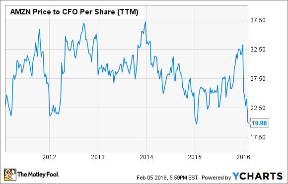 AMZN Price to CFO Per Share (TTM) Chart