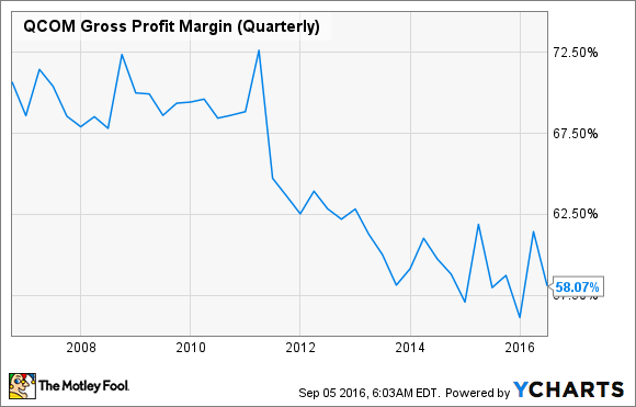 QCOM Gross Profit Margin (Quarterly) Chart