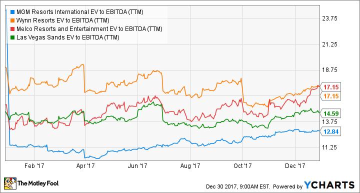 MGM EV to EBITDA (TTM) Chart