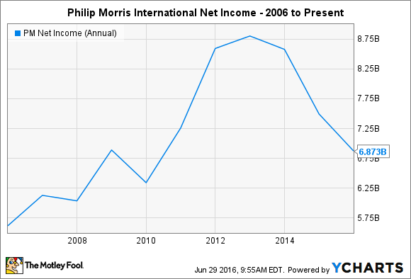 PM Net Income (Annual) Chart