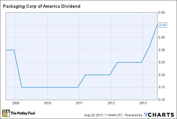 PKG Dividend Chart