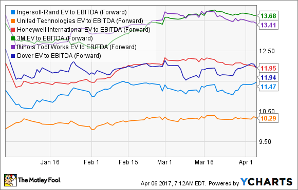 IR EV to EBITDA (Forward) Chart