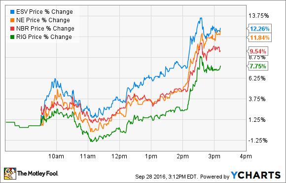 ESV Price Chart