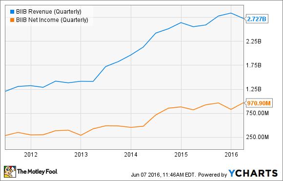 BIIB Revenue (Quarterly) Chart