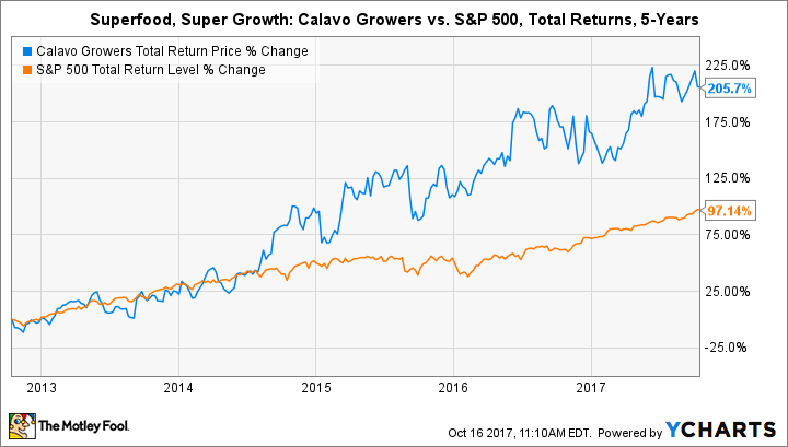 Can Calavo Growers Be A Growth Stock The Motley Fool