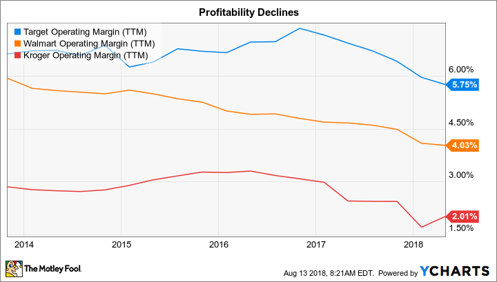 TGT Operating Margin (TTM) Chart