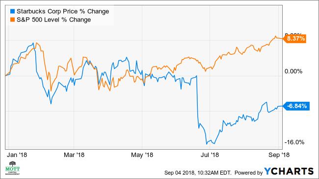 Starbucks Stock May Fall 10 On Weaker Growth Investopedia