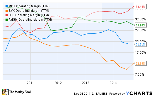 MDT Operating Margin (TTM) Chart