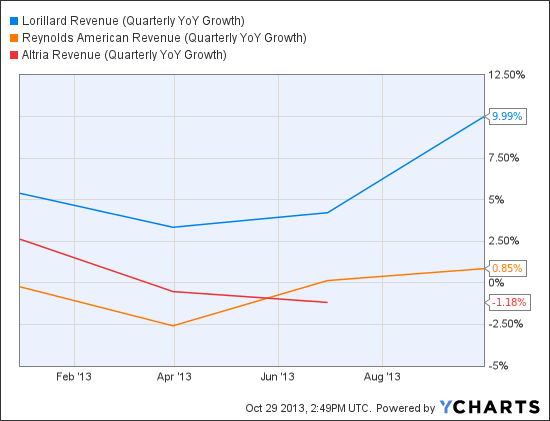 LO Revenue (Quarterly YoY Growth) Chart