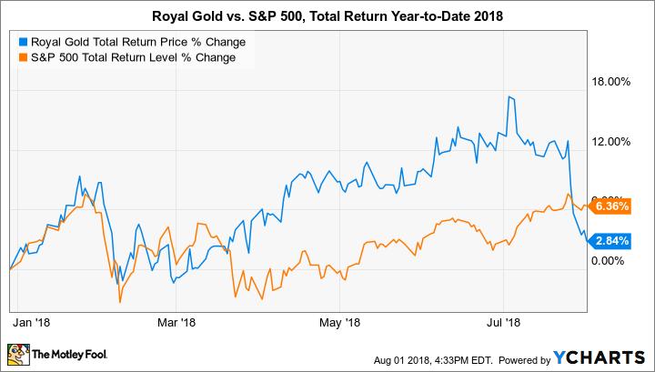 RGLD Total Return Price Chart