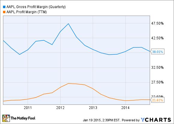 AAPL Gross Profit Margin (Quarterly) Chart