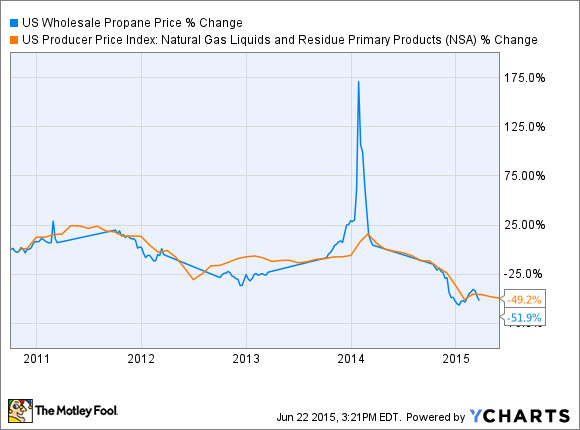 US Wholesale Propane Price Chart