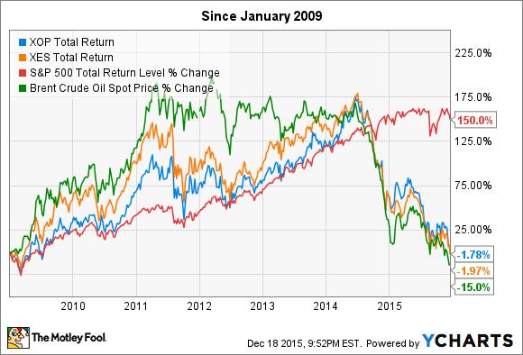 XOP Total Return Price Chart