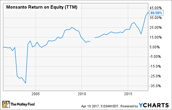 MON Return on Equity (TTM) Chart