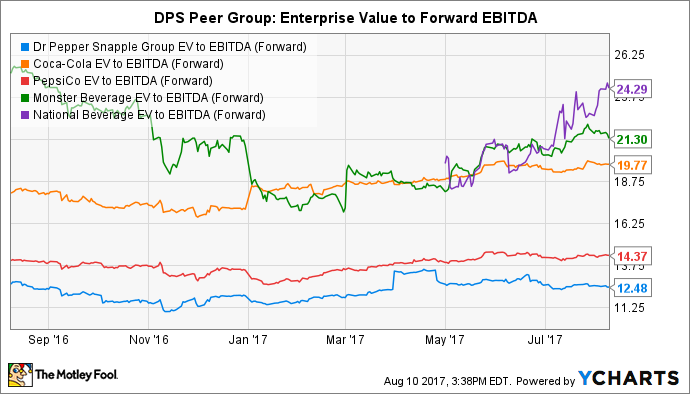 DPS EV to EBITDA (Forward) Chart