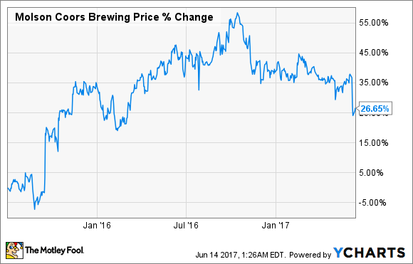 Is Molson Coors Brewing Stock A Good Investment The Motley Fool