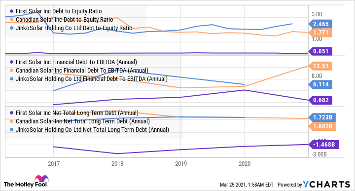 FSLR Debt to Equity Ratio Chart