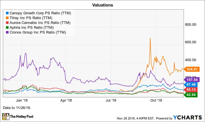 CGC PS Ratio (TTM) Chart